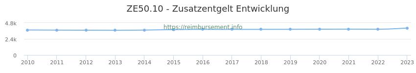 Erstattungsbetrag Historie für das Zusatzentgelt ZE50.10