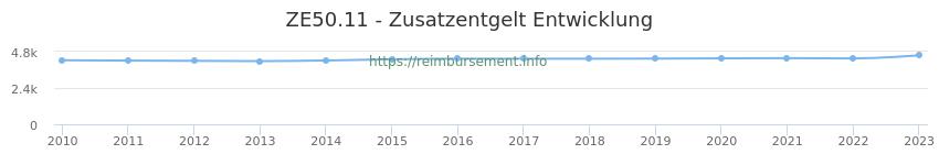 Erstattungsbetrag Historie für das Zusatzentgelt ZE50.11