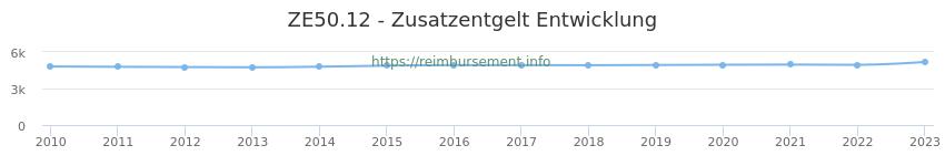 Erstattungsbetrag Historie für das Zusatzentgelt ZE50.12