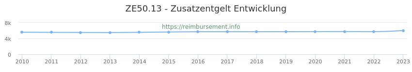 Erstattungsbetrag Historie für das Zusatzentgelt ZE50.13