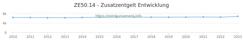 Erstattungsbetrag Historie für das Zusatzentgelt ZE50.14