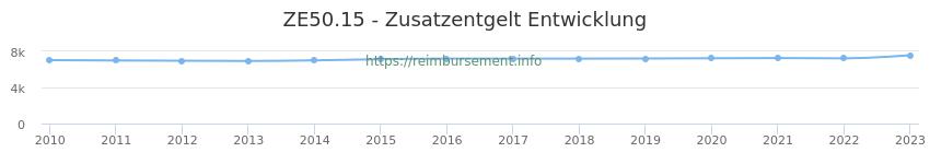 Erstattungsbetrag Historie für das Zusatzentgelt ZE50.15