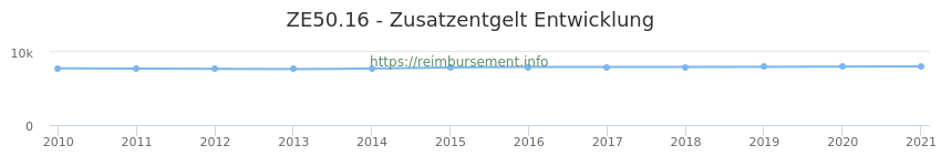 Erstattungsbetrag Historie für das Zusatzentgelt ZE50.16
