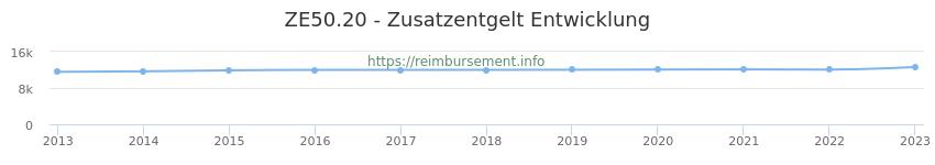 Erstattungsbetrag Historie für das Zusatzentgelt ZE50.20