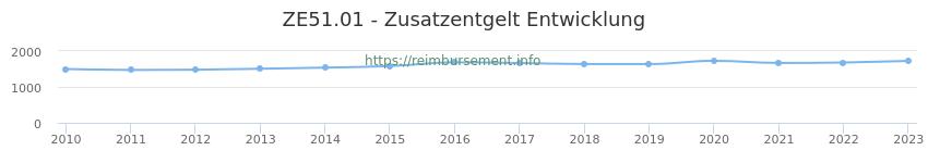 Erstattungsbetrag Historie für das Zusatzentgelt ZE51.01