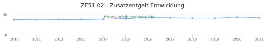 Erstattungsbetrag Historie für das Zusatzentgelt ZE51.02