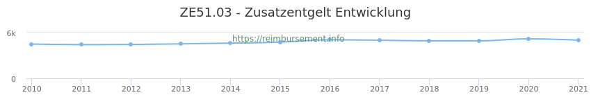Erstattungsbetrag Historie für das Zusatzentgelt ZE51.03
