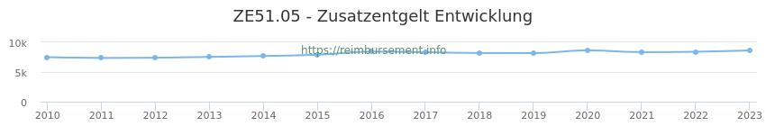Erstattungsbetrag Historie für das Zusatzentgelt ZE51.05