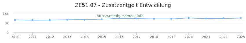Erstattungsbetrag Historie für das Zusatzentgelt ZE51.07