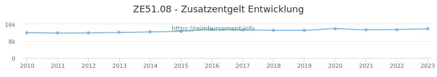 Erstattungsbetrag Historie für das Zusatzentgelt ZE51.08