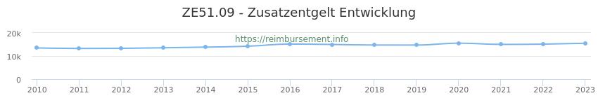 Erstattungsbetrag Historie für das Zusatzentgelt ZE51.09