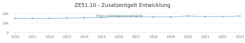 Erstattungsbetrag Historie für das Zusatzentgelt ZE51.10