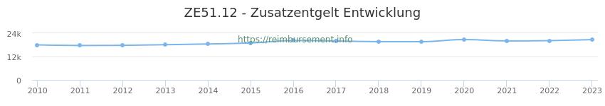 Erstattungsbetrag Historie für das Zusatzentgelt ZE51.12