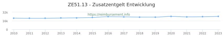 Erstattungsbetrag Historie für das Zusatzentgelt ZE51.13
