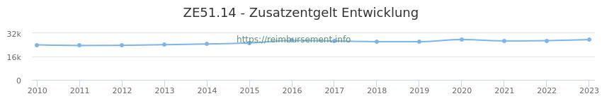 Erstattungsbetrag Historie für das Zusatzentgelt ZE51.14