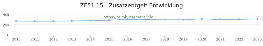 Erstattungsbetrag Historie für das Zusatzentgelt ZE51.15