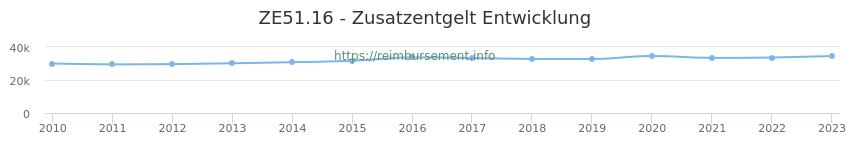 Erstattungsbetrag Historie für das Zusatzentgelt ZE51.16
