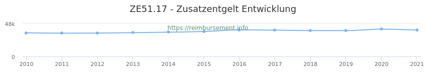 Erstattungsbetrag Historie für das Zusatzentgelt ZE51.17