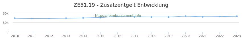 Erstattungsbetrag Historie für das Zusatzentgelt ZE51.19