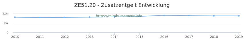 Erstattungsbetrag Historie für das Zusatzentgelt ZE51.20