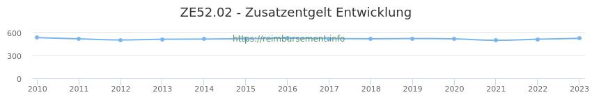 Erstattungsbetrag Historie für das Zusatzentgelt ZE52.02