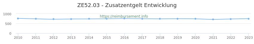 Erstattungsbetrag Historie für das Zusatzentgelt ZE52.03