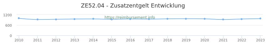 Erstattungsbetrag Historie für das Zusatzentgelt ZE52.04