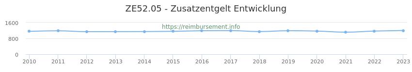 Erstattungsbetrag Historie für das Zusatzentgelt ZE52.05
