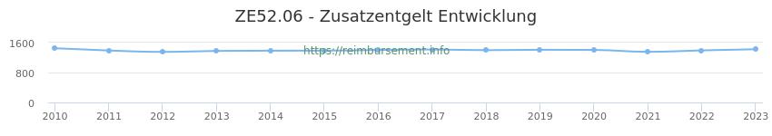 Erstattungsbetrag Historie für das Zusatzentgelt ZE52.06