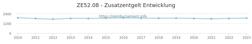 Erstattungsbetrag Historie für das Zusatzentgelt ZE52.08