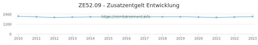 Erstattungsbetrag Historie für das Zusatzentgelt ZE52.09