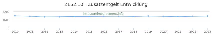 Erstattungsbetrag Historie für das Zusatzentgelt ZE52.10
