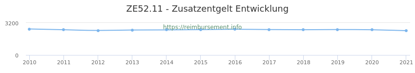 Erstattungsbetrag Historie für das Zusatzentgelt ZE52.11