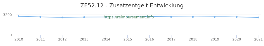 Erstattungsbetrag Historie für das Zusatzentgelt ZE52.12