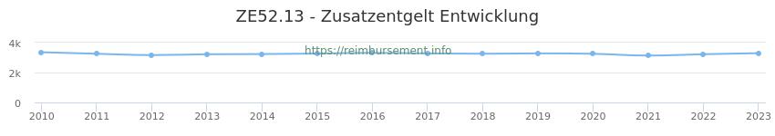 Erstattungsbetrag Historie für das Zusatzentgelt ZE52.13