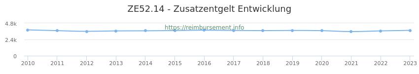 Erstattungsbetrag Historie für das Zusatzentgelt ZE52.14