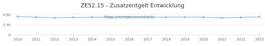 Erstattungsbetrag Historie für das Zusatzentgelt ZE52.15