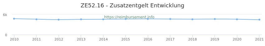 Erstattungsbetrag Historie für das Zusatzentgelt ZE52.16