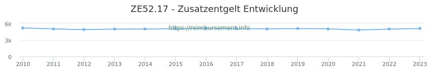 Erstattungsbetrag Historie für das Zusatzentgelt ZE52.17