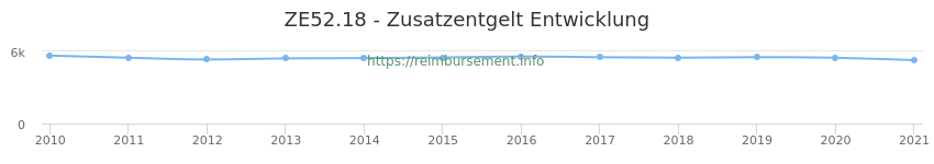 Erstattungsbetrag Historie für das Zusatzentgelt ZE52.18