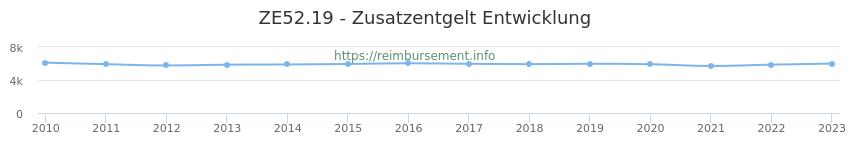Erstattungsbetrag Historie für das Zusatzentgelt ZE52.19
