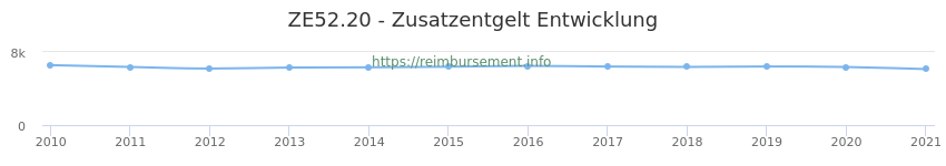 Erstattungsbetrag Historie für das Zusatzentgelt ZE52.20