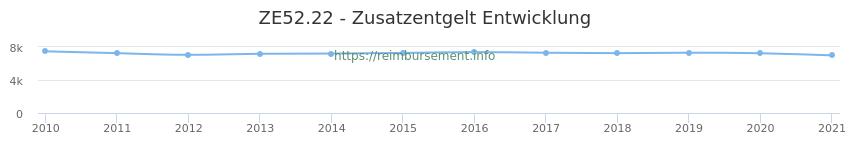 Erstattungsbetrag Historie für das Zusatzentgelt ZE52.22