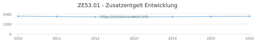 Erstattungsbetrag Historie für das Zusatzentgelt ZE53.01