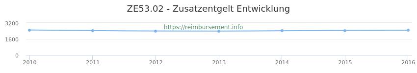 Erstattungsbetrag Historie für das Zusatzentgelt ZE53.02