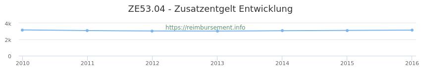Erstattungsbetrag Historie für das Zusatzentgelt ZE53.04