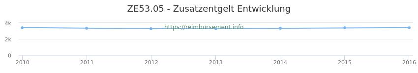 Erstattungsbetrag Historie für das Zusatzentgelt ZE53.05