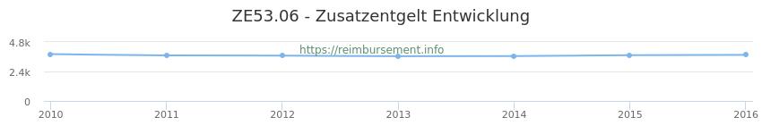 Erstattungsbetrag Historie für das Zusatzentgelt ZE53.06