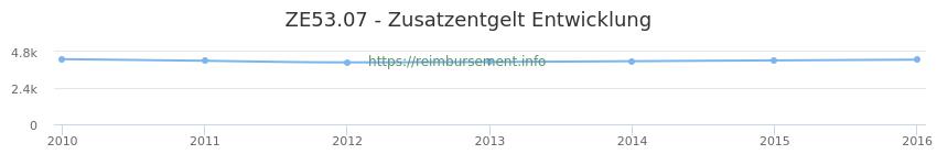 Erstattungsbetrag Historie für das Zusatzentgelt ZE53.07