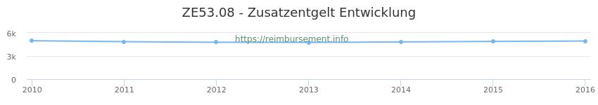 Erstattungsbetrag Historie für das Zusatzentgelt ZE53.08